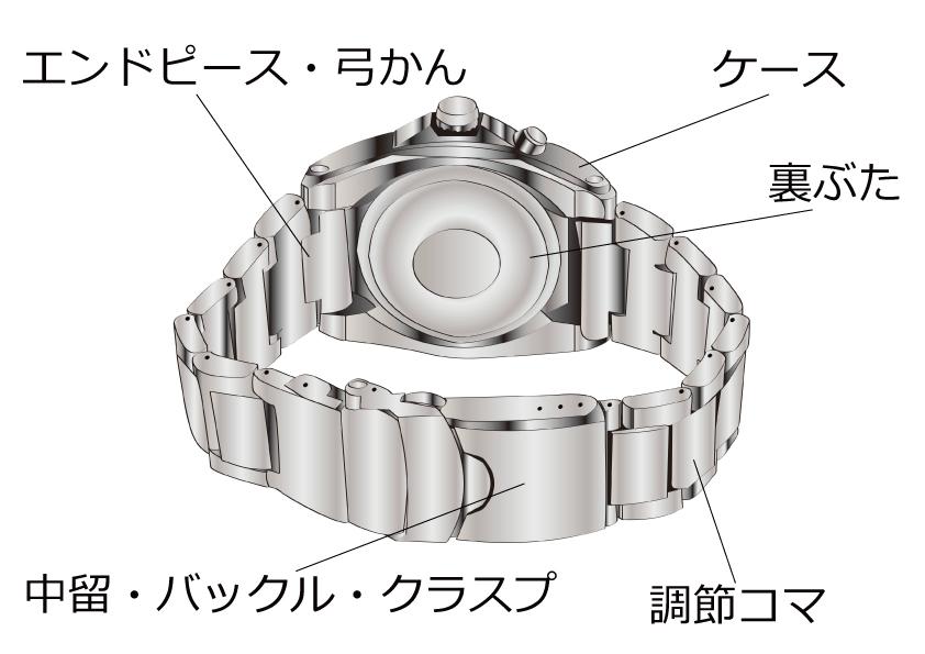 時計ベルトの販売と基礎知識 / 松重商店 - NET …